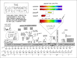 Electromagnetic spectrum for the hobbyist